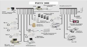 CENTRALE FLEXY 3000