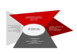 metodologia fitel